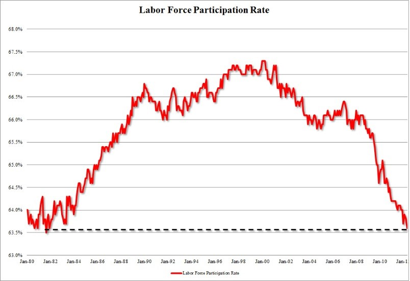 Labor Participation at its lowest