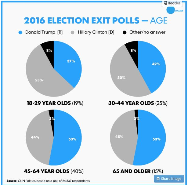 2016-exit-poll-presidential-election